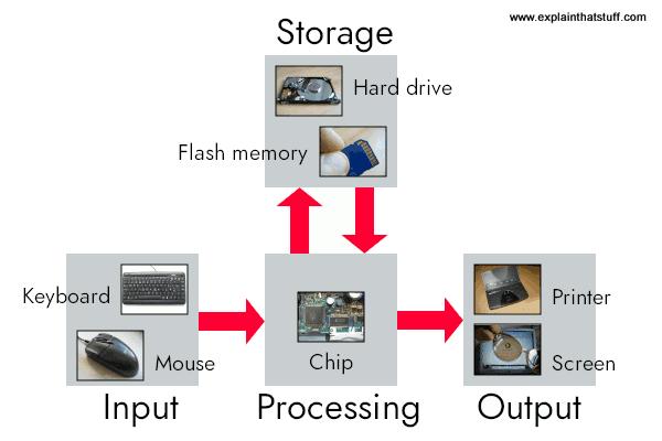 Como funcionam os computadores: artwork linha simples de explicar a estrutura de um sistema de computador, mostrando como uma entrada de links de computador, produção, armazenamento / memória e processamento