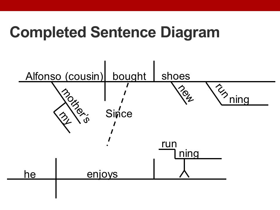 Completed+Sentence+Diagram
