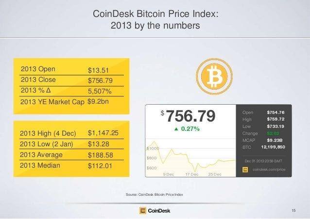 bitcoin usd dailyfx