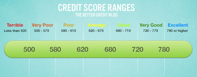 Amazing What Is Good Credit Score Range 680 x 266 · 78 kB · jpeg