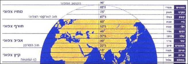 קווי הרוחב בכדור הארץ על פי לוח השנה העברי
