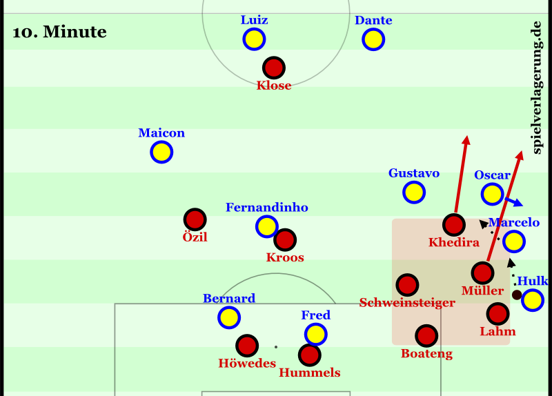 Vor dem 0:1: Obwohl Brasilien mit einem weiten Diagonalball eröffnet, kommt Deutschland schnell kompakt hinter den Ball. Durch ein Abstimmungsproblem (Oscar läuft weg) spielt Marcelo den Ball in Khediras Fuß. Er und Müller attackieren sofort den Raum, Khedira überläuft dabei Gustavo.
