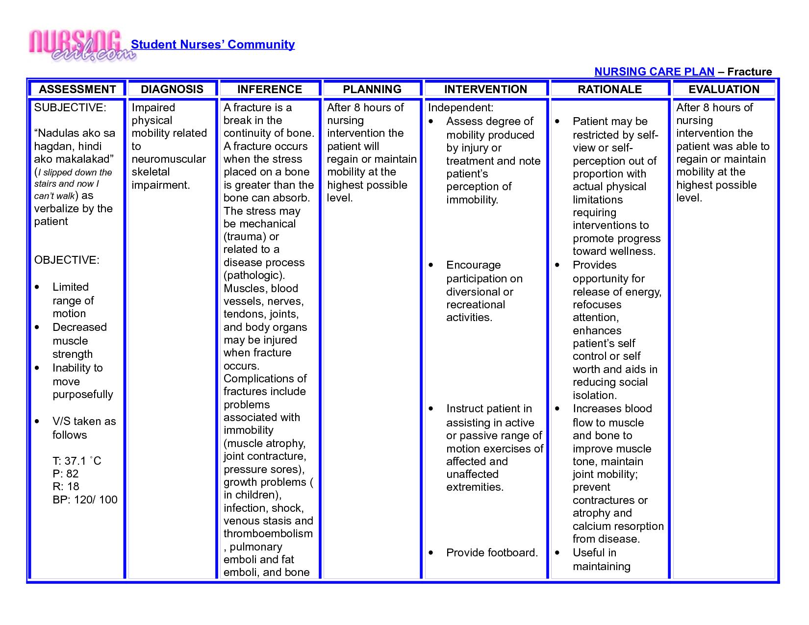 Acute Care: Acute Gastritis Nursing Care Plan