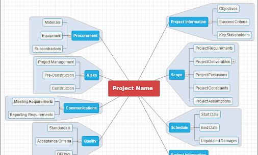 The Project Planning Mind Map Is An Excellent Tool To Brainstorm A - Pre project planning template