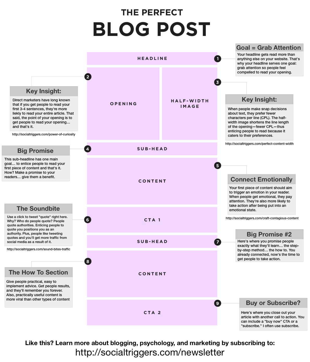 PerfectBlogPost