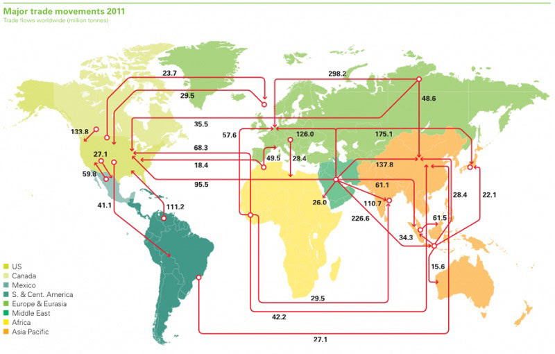 worldwide-oil-import-and-export-flows