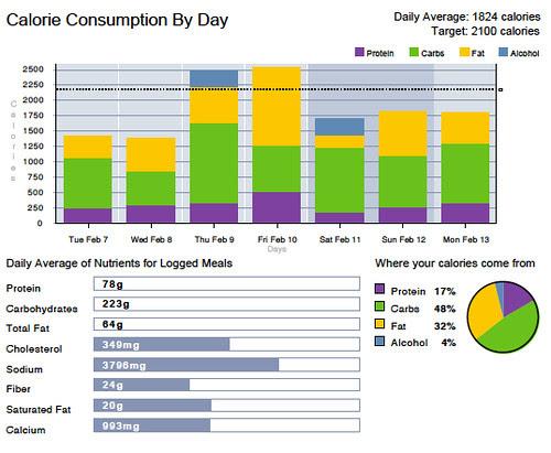 week two calories