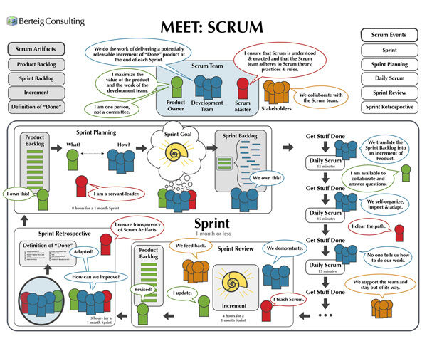 Diagram Archives Agile Advice