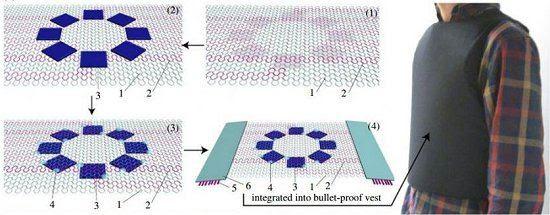 Placas de circuito tecido para roupas eletrônicas