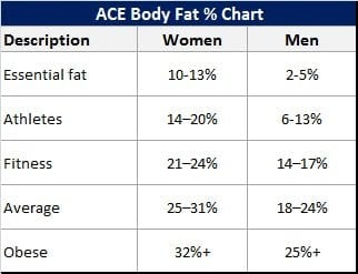 body fat percentage table