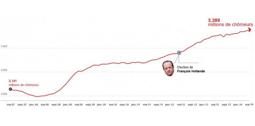 Evolution du nombre de chômeurs en France (de mai 2007 à mai 2014)
