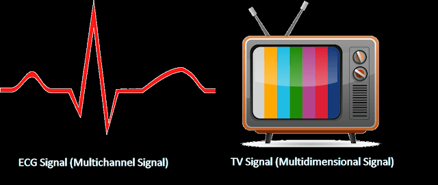 Multichannel and Multidimensional Signals with easy Explaination