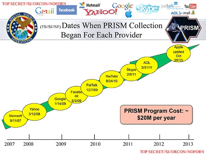 http://www.washingtonpost.com/wp-srv/special/politics/prism-collection-documents/images/prism-slide-5.jpg