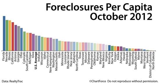 Foreclosures per household October 2012