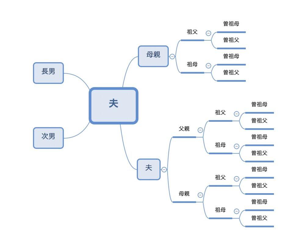 マインドマップツール Xmind で 家系図を作る方法 メリットと注意点 自分でできる家系図の調べ方