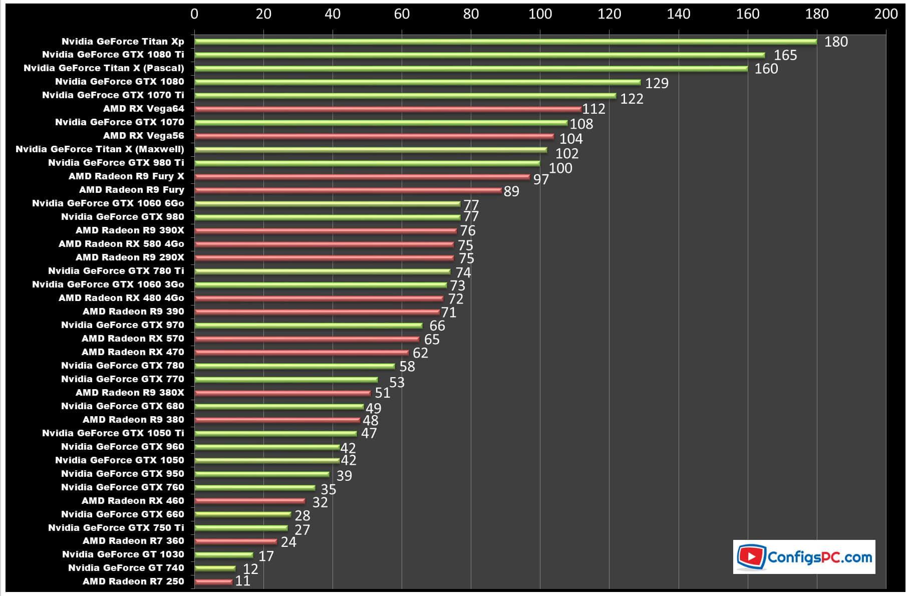 comparaison carte graphique nvidia Carte : Comparatif Carte Graphique Nvidia