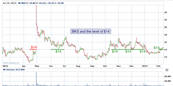 1-year chart of BKS (Barnes & Noble, Inc.)