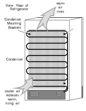 फ्रिज को खुला छोड़कर कमरा बन्द करने पर कमरा गर्म क्यों हो जाता हैं?