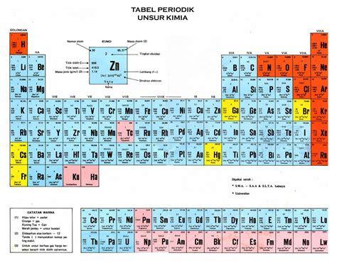 gambar tabel periodik pipihseptianingsih