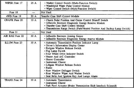 1996 Chevy Blazer Fuse Diagram: Electrical Problem 1996 ...