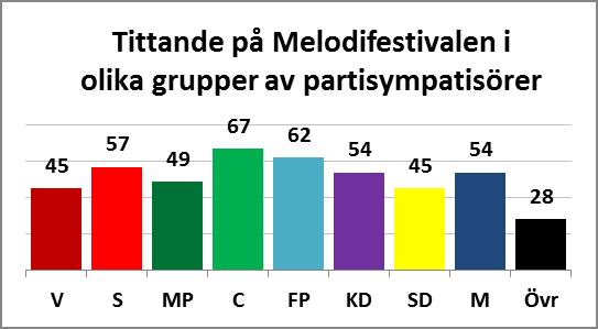 Melloxpartisympati2011