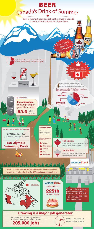 Beer in Canada