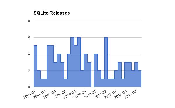 SQLite releases, 2006-2013