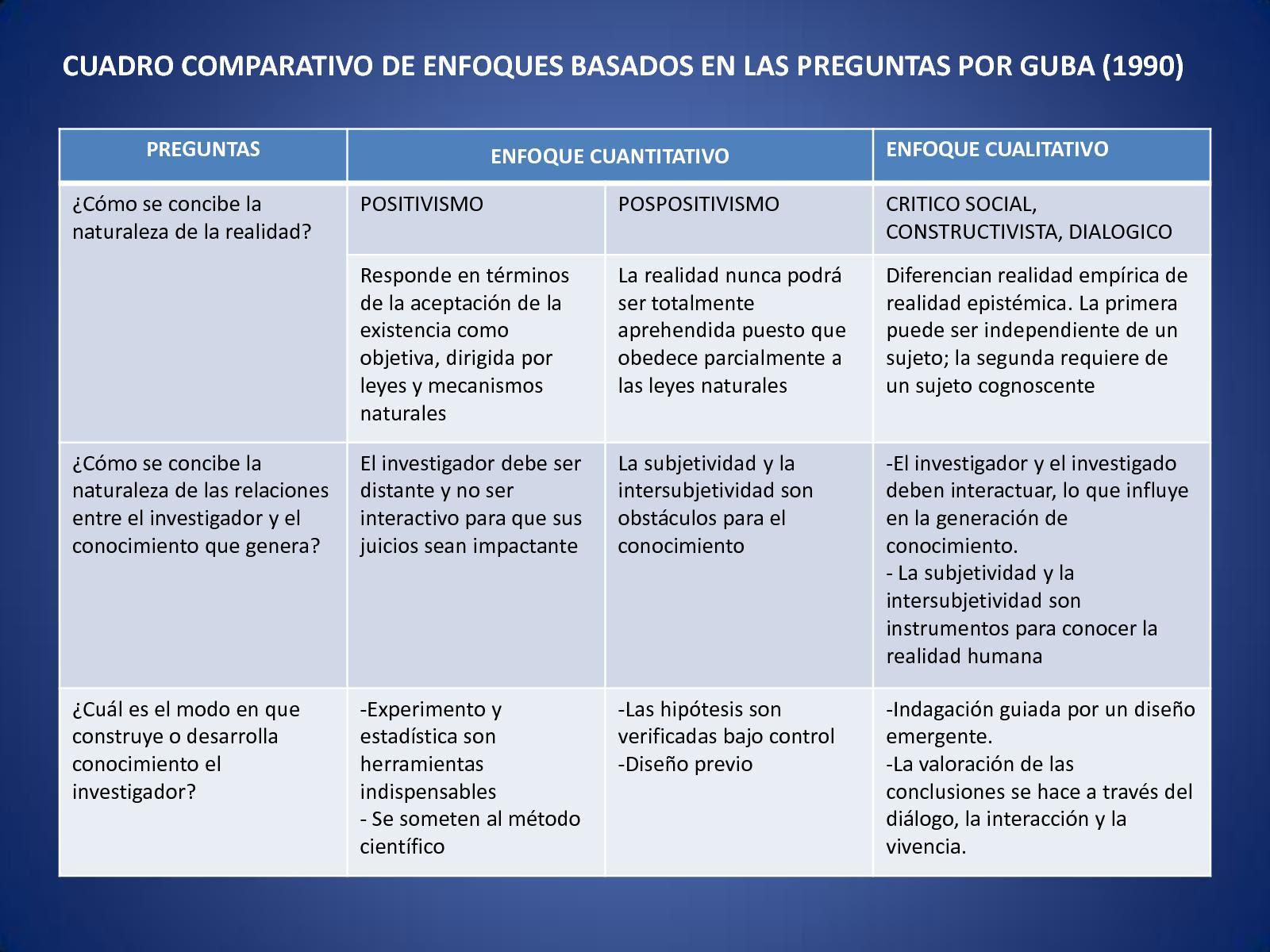 Calameo Cuadro Comparativo De Enfoques Segun Guba