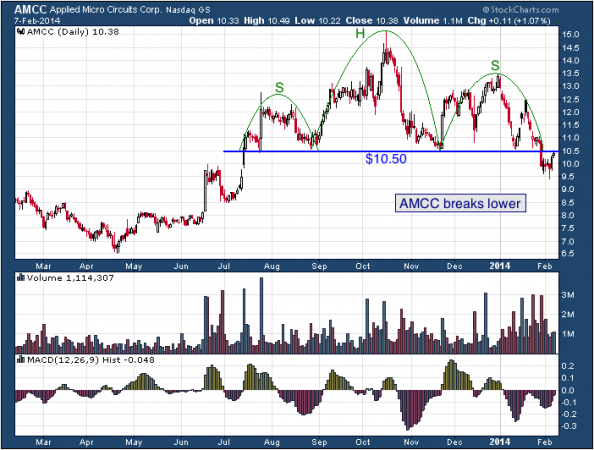 1-year chart of AMCC (Applied Micro Cirsuits Corporation)