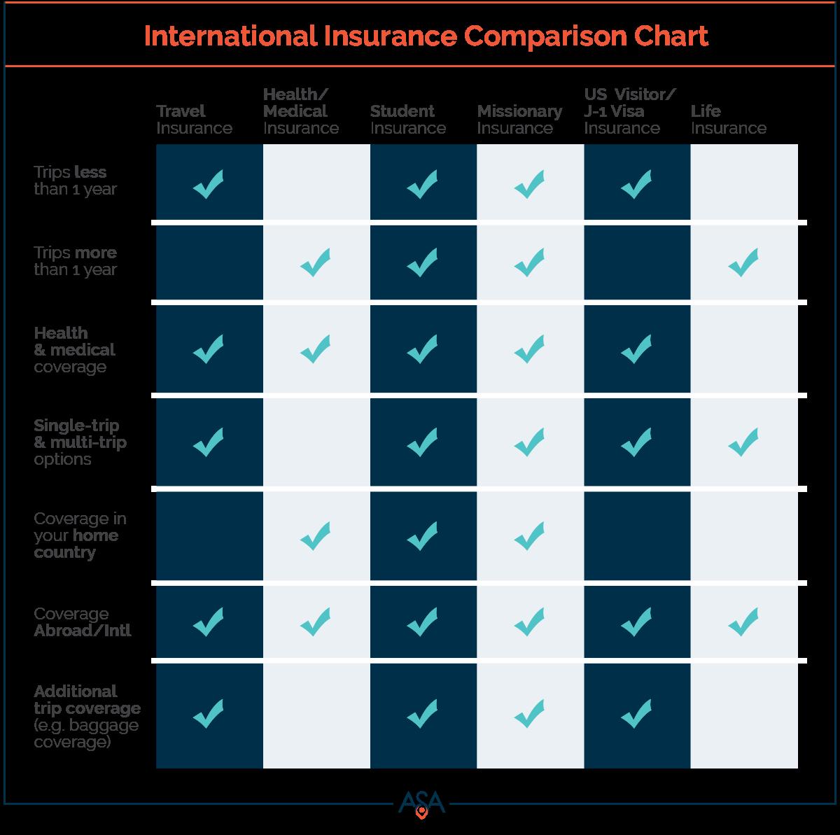 International Insurance Comparison Chart   ASA