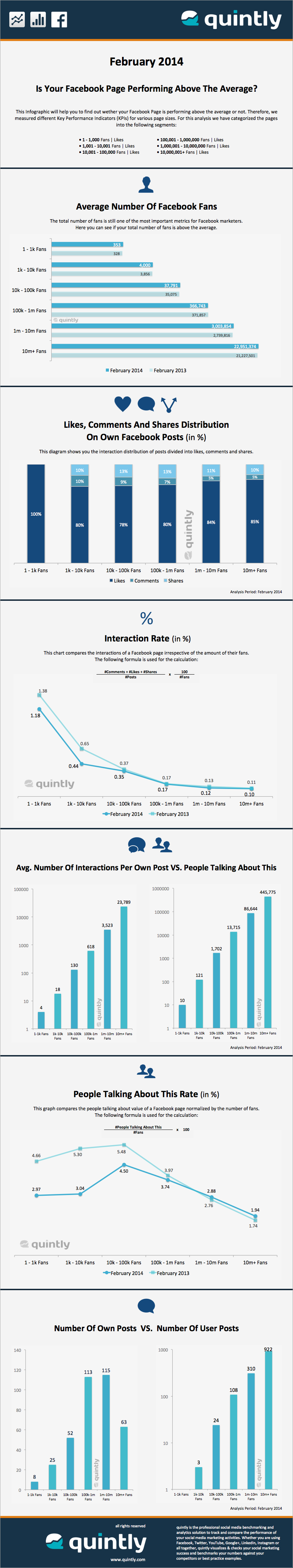 quintly Infographic - February 2014: The Average Facebook Page Performance