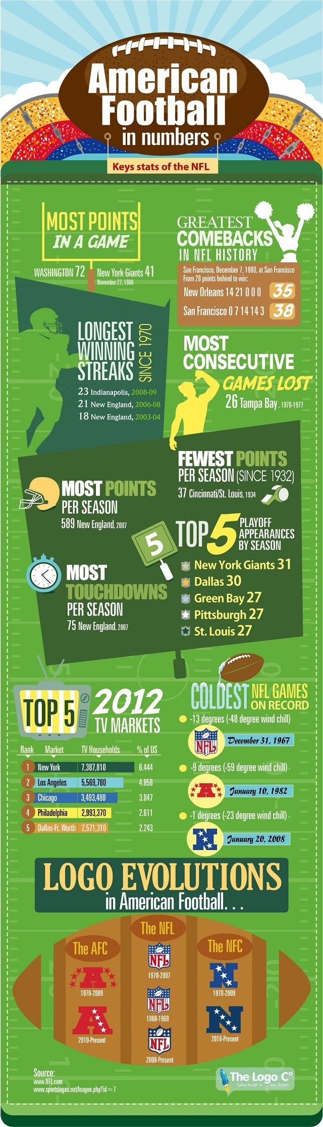 American Football in Numbers