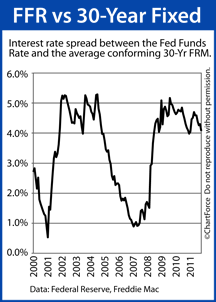 Fed Funds rate vs Mortgage Rates 2000-2011
