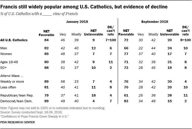 Francis still widely popular among U.S. Catholics, but evidence of decline