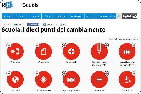 http://www.repubblica.it/scuola/2014/08/26/news/infografica_i_dieci_punti_del_cambiamento-94463896/?ref=HRER3-1