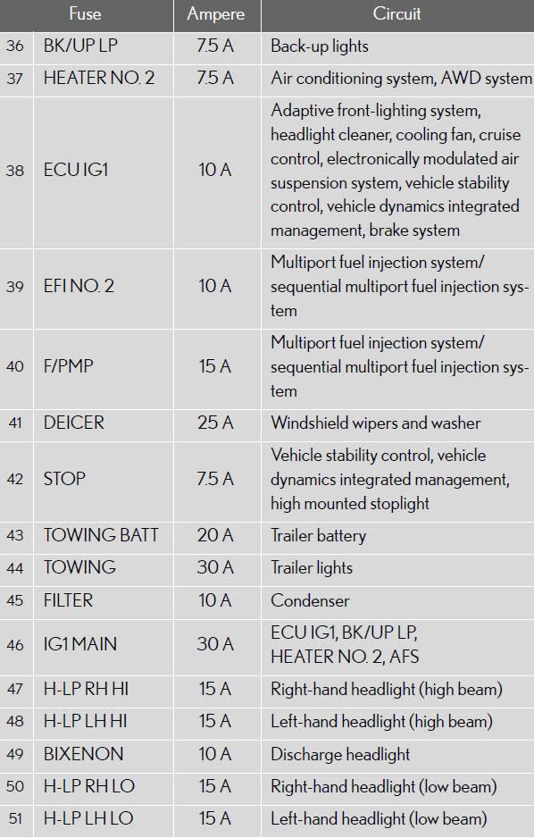 2014 Lexus Ct 200h Fuse Box Diagram Wiring Diagram Rule Browse Rule Browse Bowlingronta It