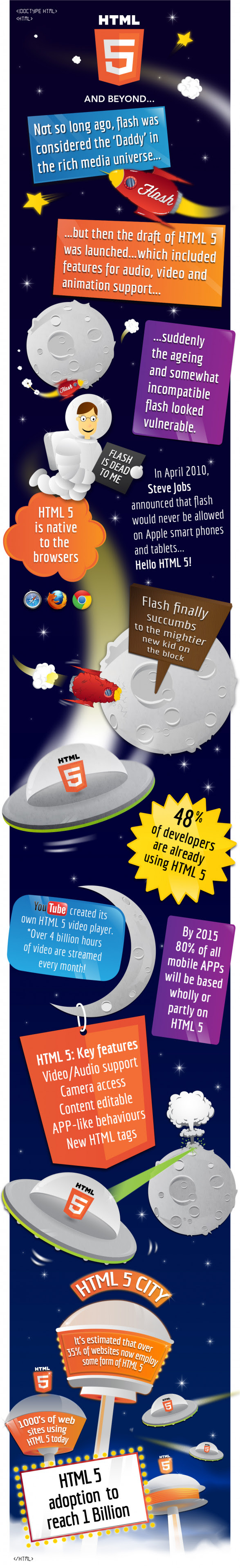 An HTML5 infographic, animated with HTML5 � a world first?