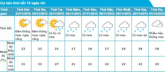 Hình ảnh Dự báo thời tiết 22/11: Hà Nội nắng nóng 31 độ giữa mùa đông số 1