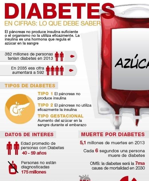 blog del ingeniero Ernesto Ibáñez: Diabetes, todo sobre