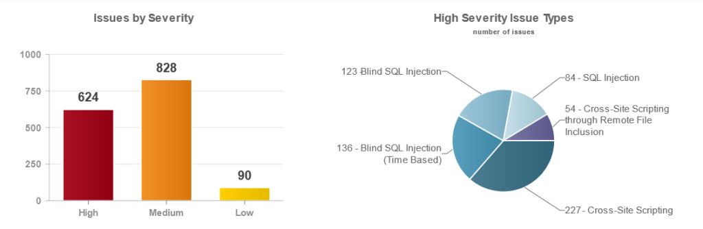 Picture 3: Interactive visualized summary of security issues found for an application. Clicking on each section of these charts applies relevant filters to the list of security issues reported for the application.