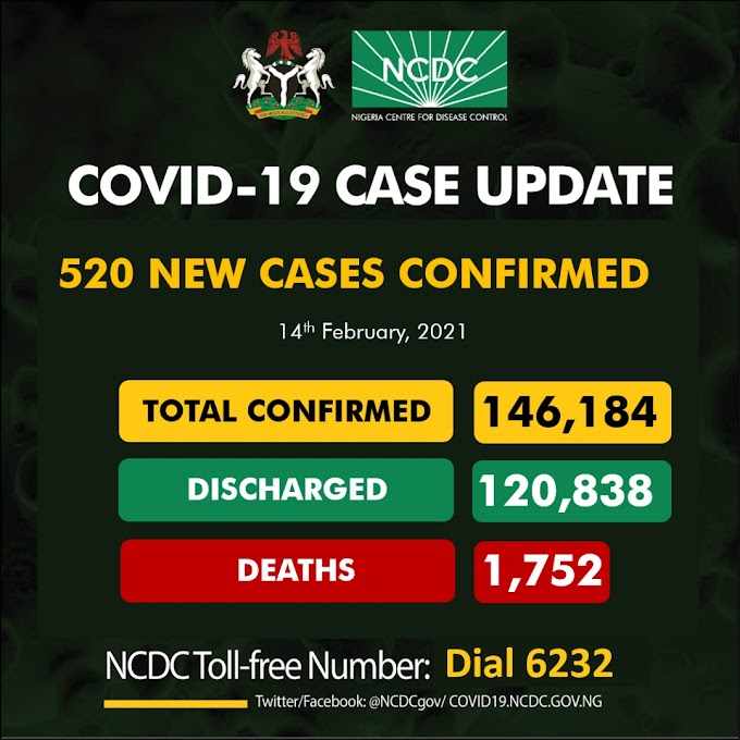 520 New COVID-19 Cases, 439 Discharged And 5 Deaths On February 14