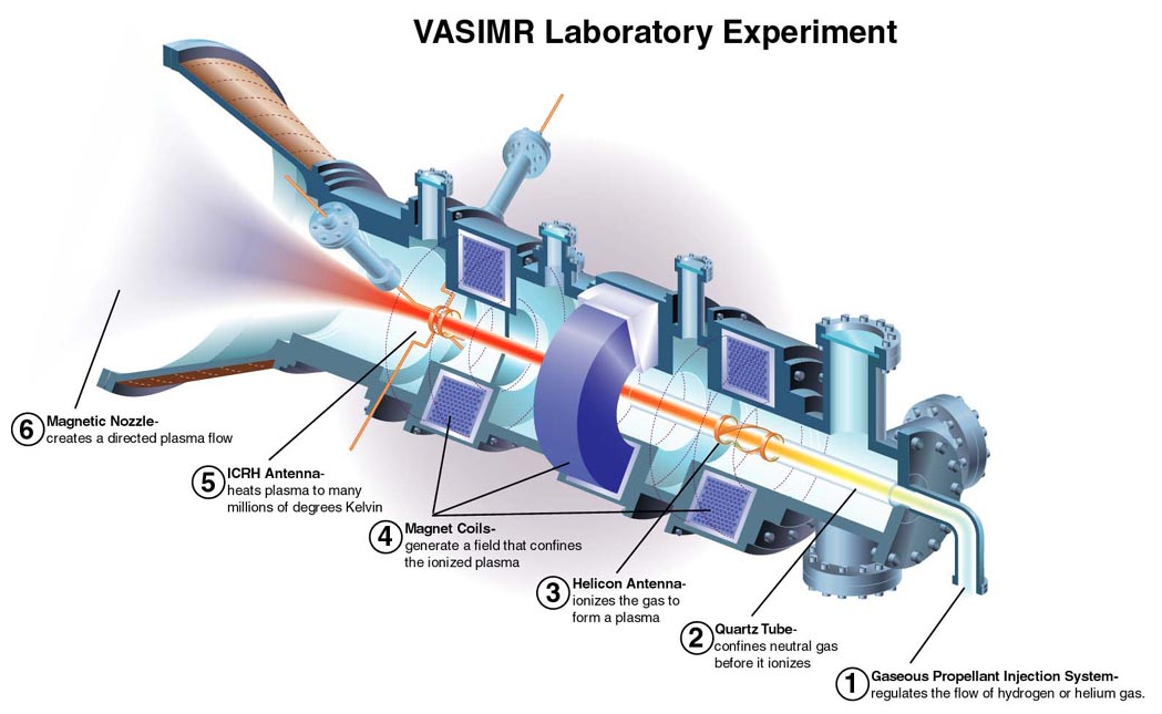 Image result for VASIMR Plasma Engine