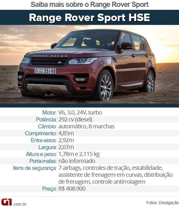 Tabela Range Rover Sport (Foto: Arte/G1)