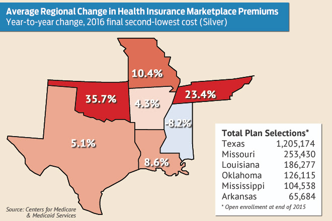 In 2016 Health Insurance Marketplace Premiums Up 4 3