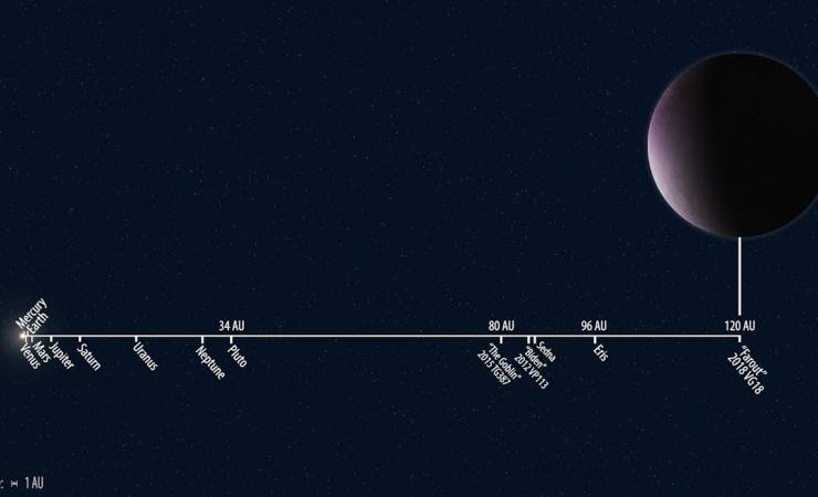 2018 vg18 orbit distance to scale