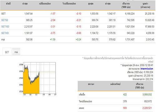 ปิดตลาดหุ้นภาคเช้าลดลง1.57จุด