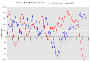 YoY Change Private Construction Spending