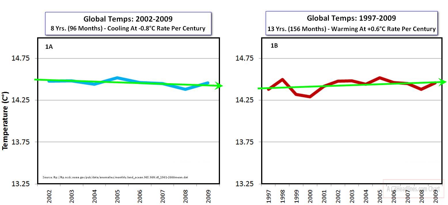 Global Temp Trends Panel1