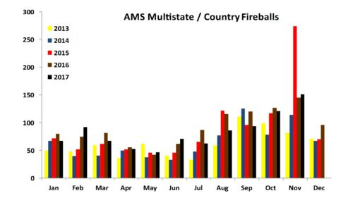 Multistate / Country Fireballs Jan 2013 to Nov 2017