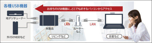 http://buffalo.jp/product/wired-lan/device-server/ldv-2uh/#feature-1